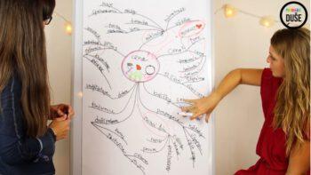 Ukázka na tvorbu myšlenkové mapy na naše téma